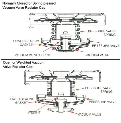 Cooling System Basics on big block chevy engine diagram, chevelle engine diagram, harley-davidson engine diagram, mahindra engine diagram, buick engine problems, chevrolet cruze engine diagram, chevrolet impala engine diagram, lincoln continental engine diagram, plymouth engine diagram, chevrolet spark engine diagram, geo engine diagram, buick 3.8 diagrams, ranger engine diagram, chevrolet marine engine diagram, smart engine diagram, 2002 lesabre engine diagram, mopar engine diagram, skoda engine diagram, 1965 impala engine diagram, chevy 3.8 engine diagram,