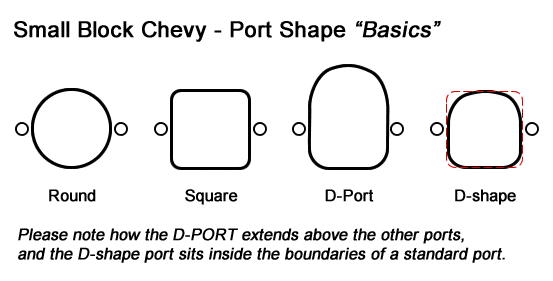 Small Block Chevy Exhaust Port Shapes